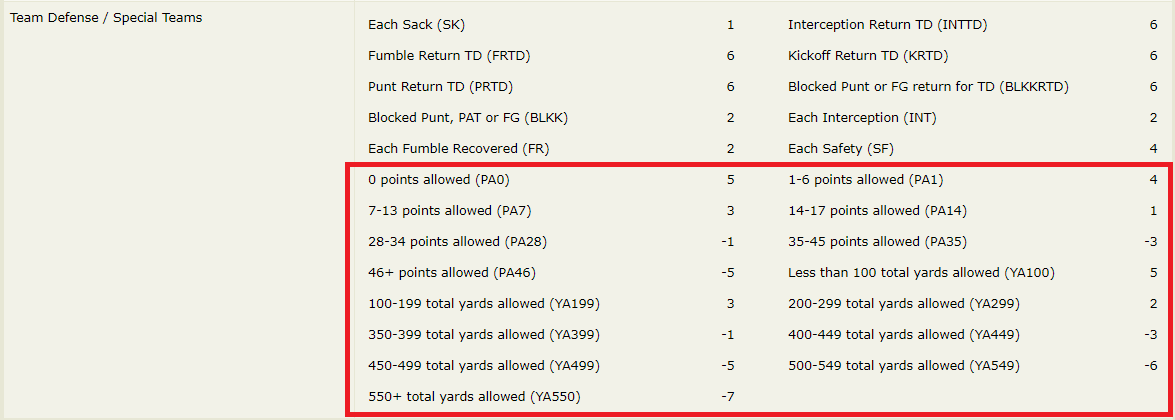 ESPN default scoring for DEF has bothersome Points Allowed and Yards Allowed tiers
